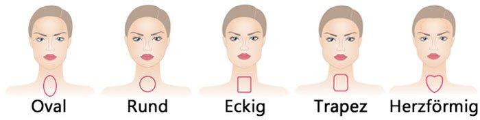 Abbildung der verschiedenen Gesichtsformen